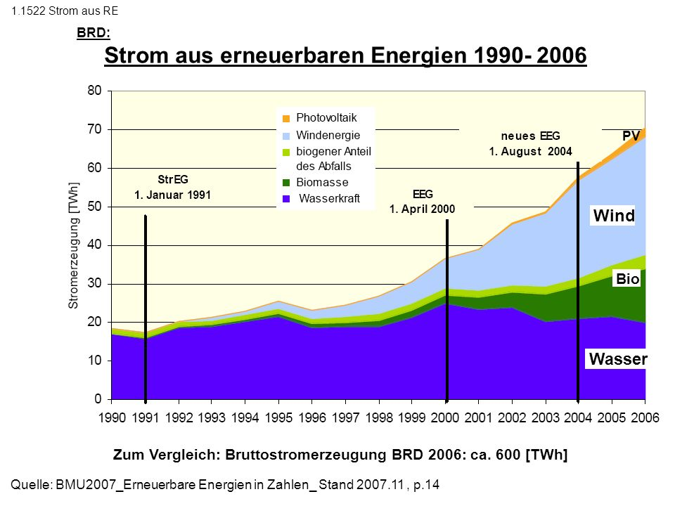 Zum Vergleich: Bruttostromerzeugung BRD 2006: ca. 600 [TWh]